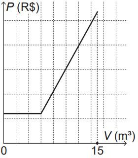 Matematica Dia 2 Questao 42 Resposta D