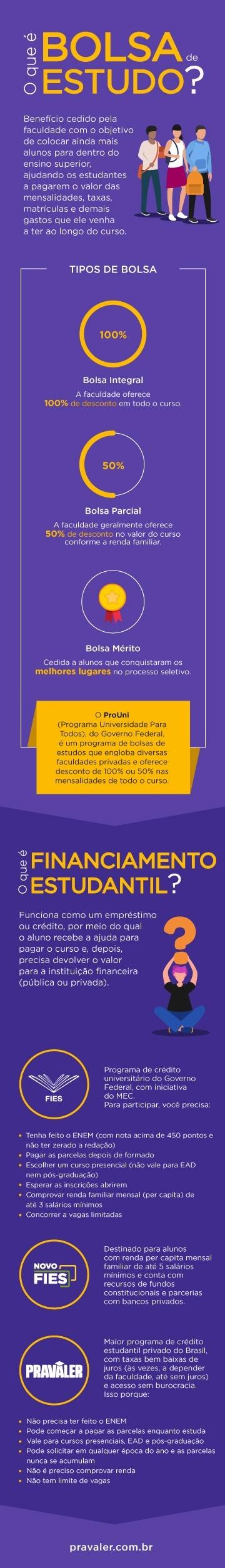 infográfico mostrando as diferenças entre bolsa de estudo e financiamento estudantil