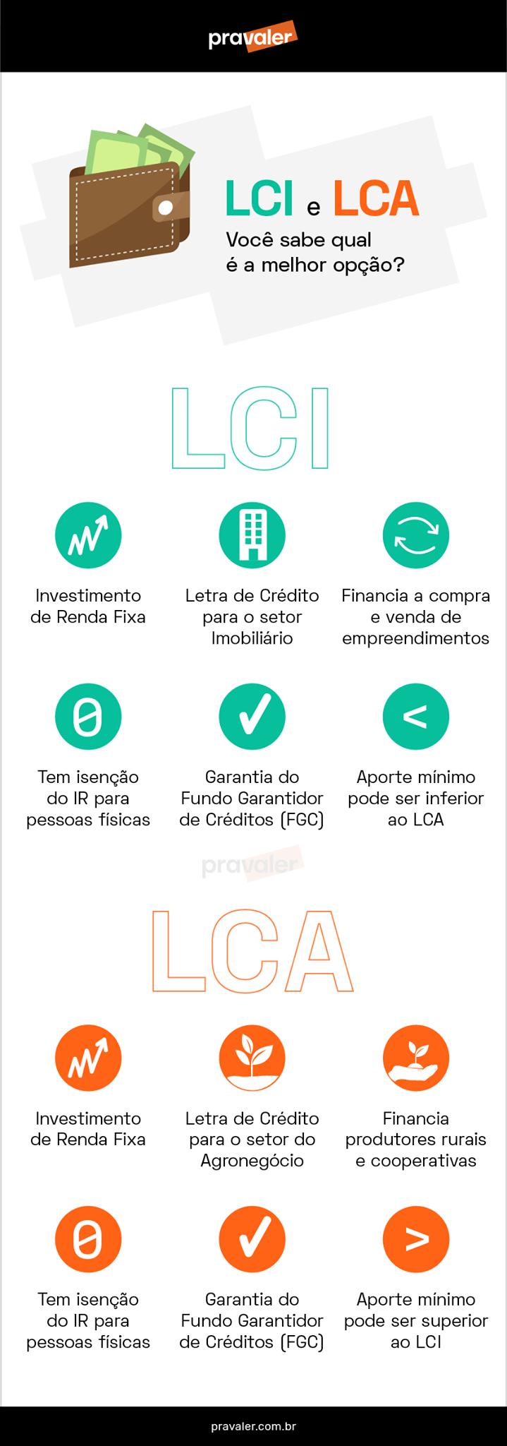 Investimentos Financeiro - LCI ou LCA qual a melhor opção