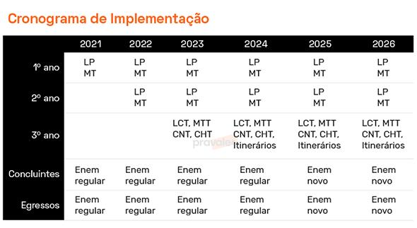 Cronograma de Implantação do Enem Seriado