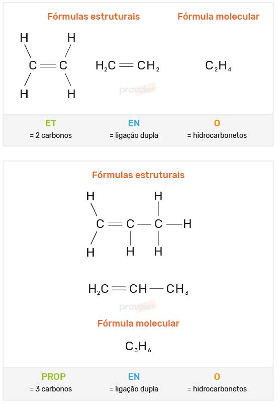 classificação das cadeias carbônicas – hidrocarbonetos alquenos