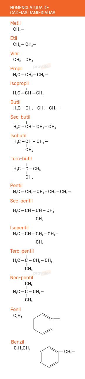 tabela de nomenclatura de cadeias ramificadas
