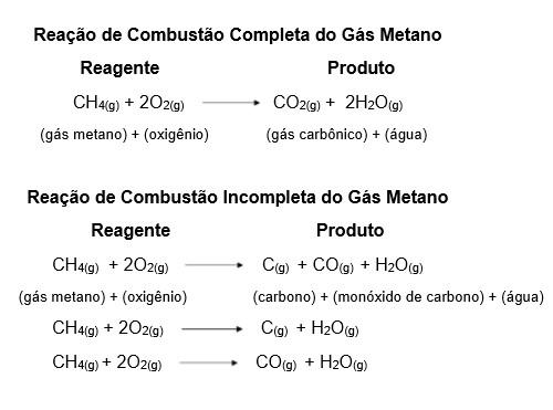 Fórmula Reação de Combustão do Gás Metano