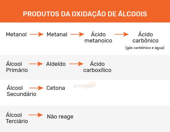 produtos da oxidação de álcoois