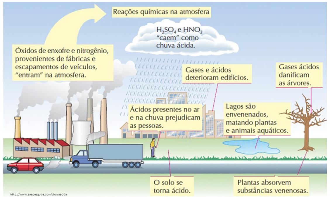 Figura 6: Formação da chuva ácida