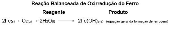 Fórmula da Reação Balanceada de Oxirredução do Ferro