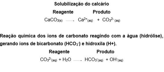 Fórmula Solubilização do calcário
