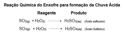 Fórmula da Reação Química do Enxofre